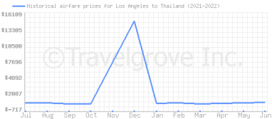 Price overview for flights from Los Angeles to Thailand