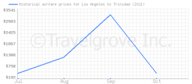 Price overview for flights from Los Angeles to Trinidad