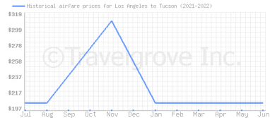 Price overview for flights from Los Angeles to Tucson