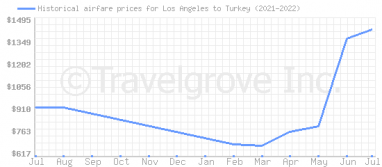 Price overview for flights from Los Angeles to Turkey