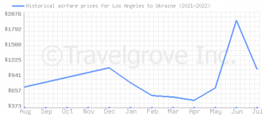 Price overview for flights from Los Angeles to Ukraine