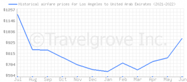 Price overview for flights from Los Angeles to United Arab Emirates