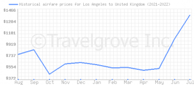 Price overview for flights from Los Angeles to United Kingdom