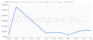 Price overview for flights from Los Angeles to Uruguay