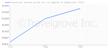 Price overview for flights from Los Angeles to Uzbekistan