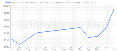 Price overview for flights from Los Angeles to Vancouver