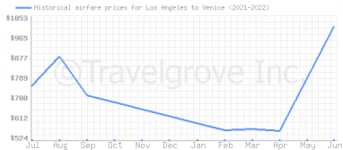 Price overview for flights from Los Angeles to Venice
