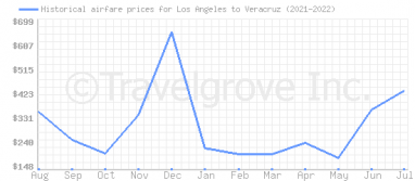 Price overview for flights from Los Angeles to Veracruz