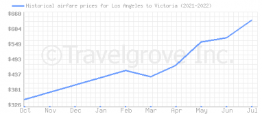Price overview for flights from Los Angeles to Victoria