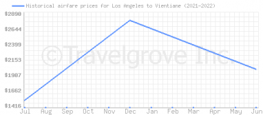 Price overview for flights from Los Angeles to Vientiane