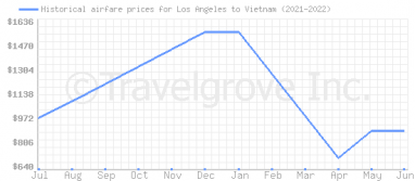 Price overview for flights from Los Angeles to Vietnam