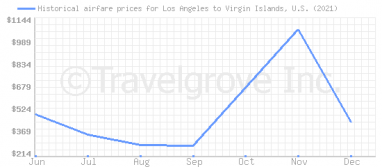 Price overview for flights from Los Angeles to Virgin Islands, U.S.