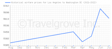 Price overview for flights from Los Angeles to Washington DC