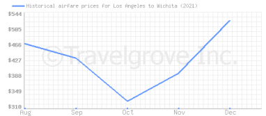 Price overview for flights from Los Angeles to Wichita