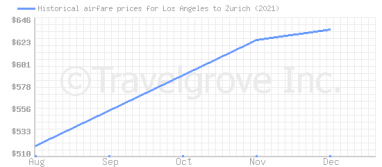 Price overview for flights from Los Angeles to Zurich