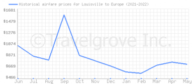 Price overview for flights from Louisville to Europe