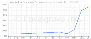 Price overview for flights from Louisville to Fort Lauderdale