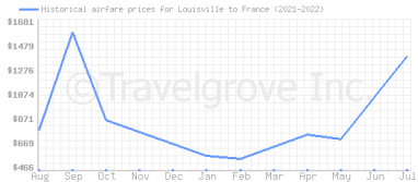 Price overview for flights from Louisville to France
