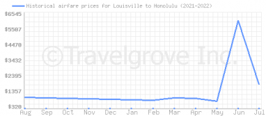 Price overview for flights from Louisville to Honolulu
