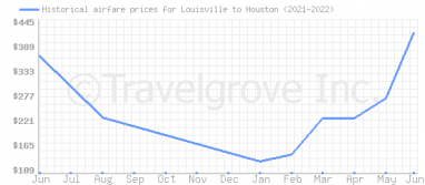 Price overview for flights from Louisville to Houston