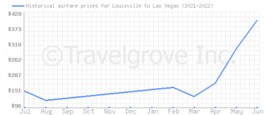 Price overview for flights from Louisville to Las Vegas