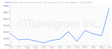 Price overview for flights from Louisville to Los Angeles