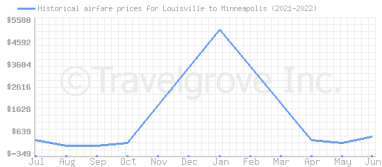 Price overview for flights from Louisville to Minneapolis