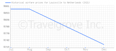 Price overview for flights from Louisville to Netherlands