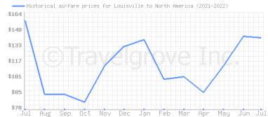 Price overview for flights from Louisville to North America