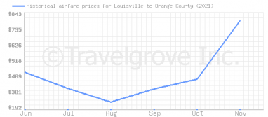 Price overview for flights from Louisville to Orange County