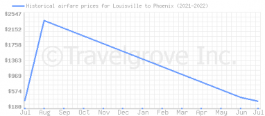 Price overview for flights from Louisville to Phoenix