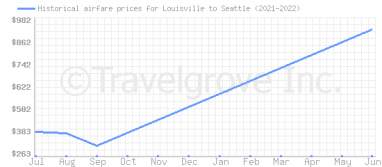 Price overview for flights from Louisville to Seattle