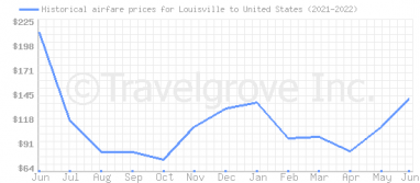 Price overview for flights from Louisville to United States