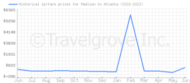 Price overview for flights from Madison to Atlanta