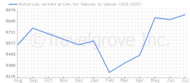 Price overview for flights from Madison to Cancun