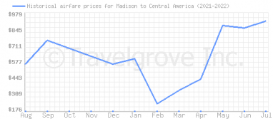 Price overview for flights from Madison to Central America