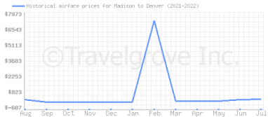 Price overview for flights from Madison to Denver