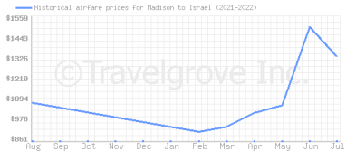 Price overview for flights from Madison to Israel