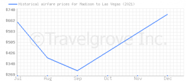 Price overview for flights from Madison to Las Vegas
