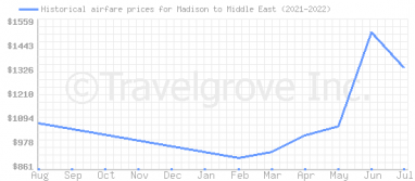 Price overview for flights from Madison to Middle East