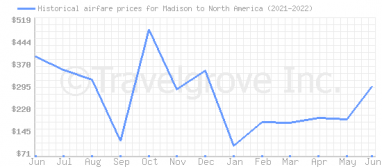 Price overview for flights from Madison to North America