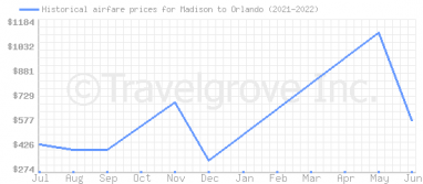 Price overview for flights from Madison to Orlando
