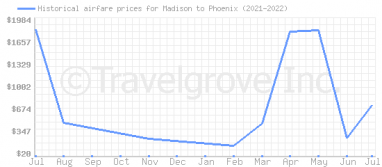 Price overview for flights from Madison to Phoenix