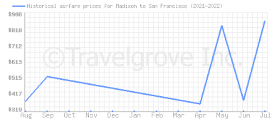 Price overview for flights from Madison to San Francisco