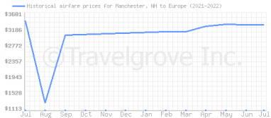 Price overview for flights from Manchester, NH to Europe
