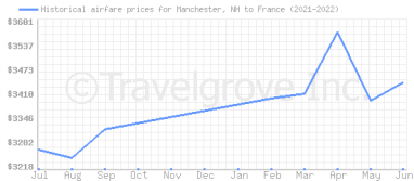Price overview for flights from Manchester, NH to France
