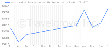 Price overview for flights from Manchester, NH to Paris