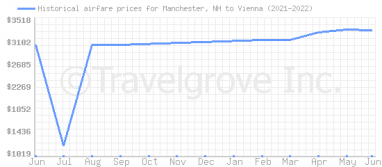 Price overview for flights from Manchester, NH to Vienna