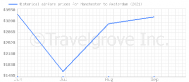 Price overview for flights from Manchester to Amsterdam