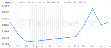Price overview for flights from Manchester to Berlin